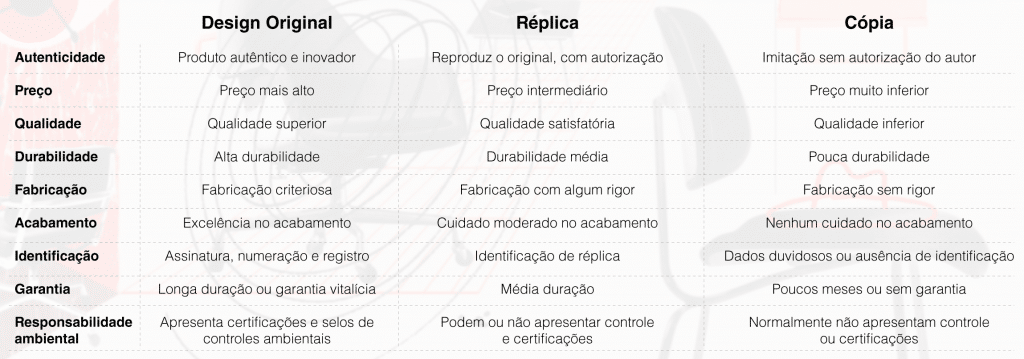 design original comparativo com replica